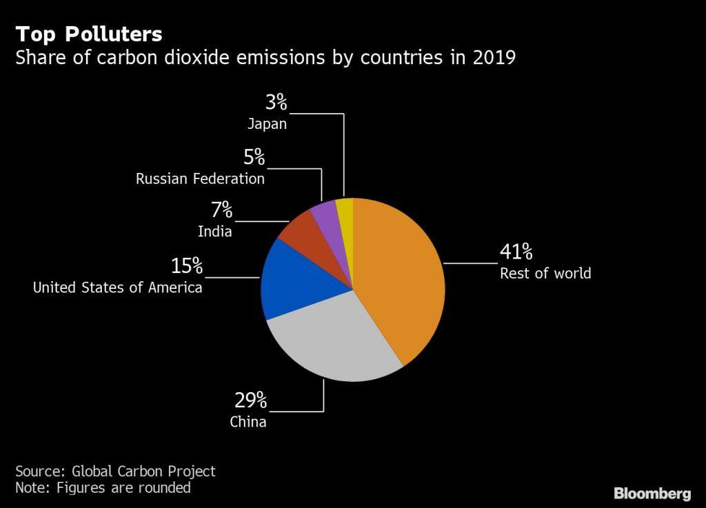 Top Umweltverschmutzer